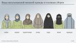 Женская мусульманская одежда как называется – Мусульманская женская одежда и головные уборы